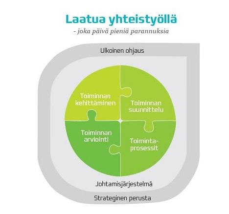 Kuvio jossa kerrotaan kuinka johtamisjärjestelmä koostuu toiminnan kehittämisestä, toiminnan suunnittelusta, toiminnan arvioinnista ja toimintaprosesseista. Näitä linjaa ulkoinen ohjaus ja strateginen perusta.